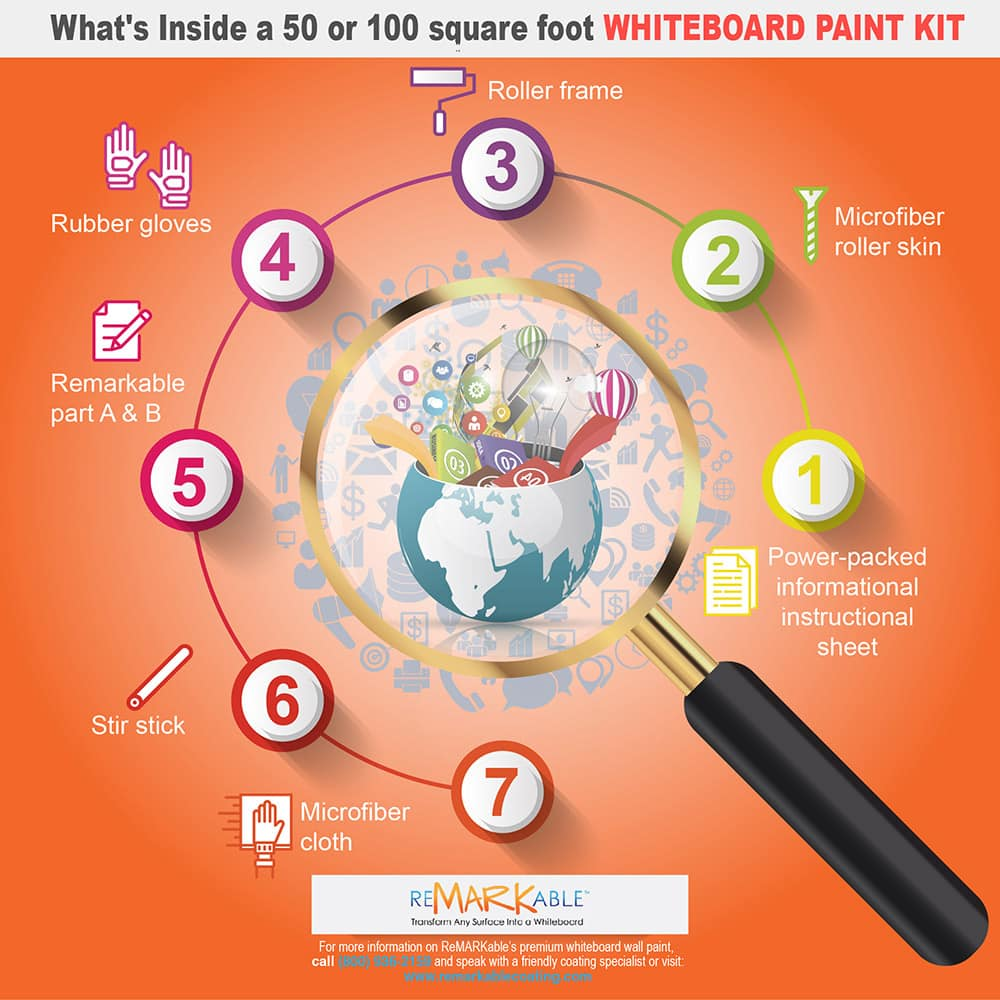 whiteboard paint review Inside-a-50-or-100-square-foot-Whiteboard-Paint-Kit